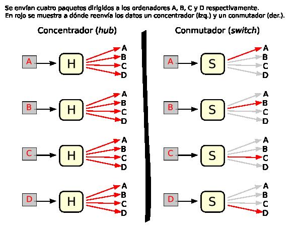 Resultado de imagen para concentrador y switch (diferencias)